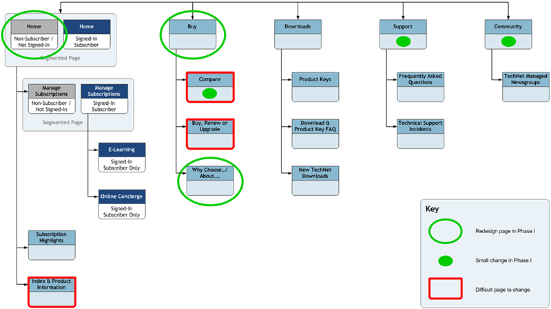 TechNet Plus sitemap